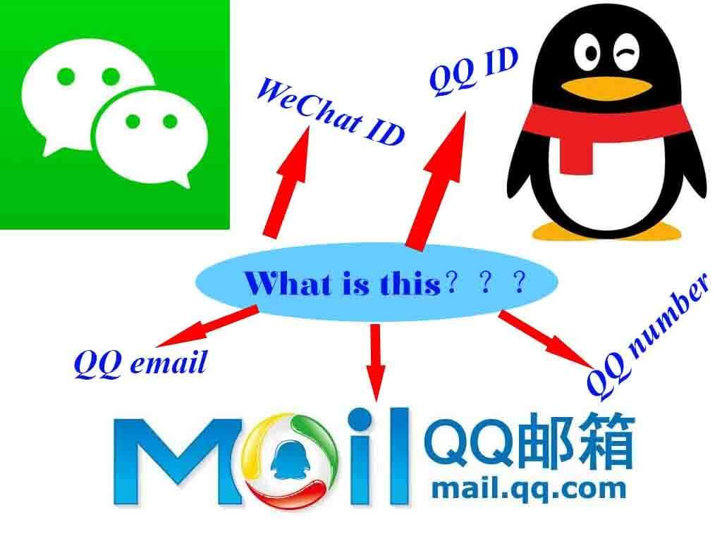 What's the difference between QQ ID, WeChat ID,QQ number and QQ email?